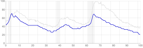 Vermont monthly unemployment rate chart from 1990 to July 2019